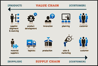 Supply20Chain